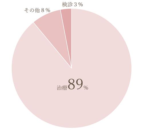 日本での歯科治療受診率